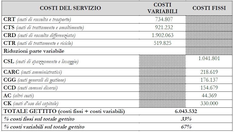 costi_servizio_smaltimento_rifiuti_gaeta